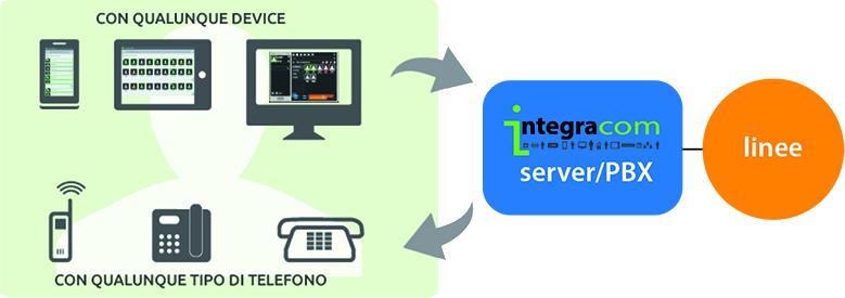 sistema-integracom-teleta